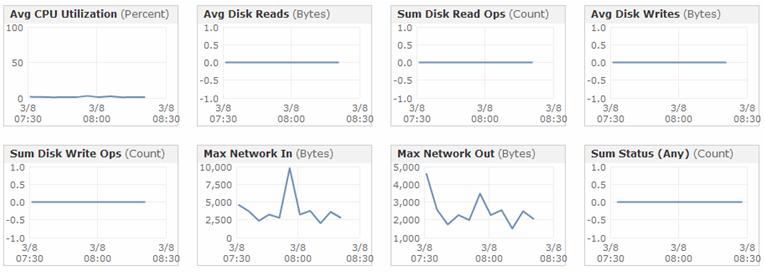 CloudWatch>Monitoring