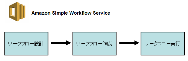 Amazon Simple Workflow Service SWF実行の流れ