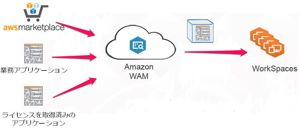 amazon workspaces application manager wam について ナレコムawsレシピ