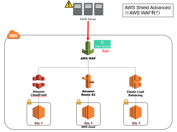 Serve a static website using S3, CloudFront and Route53