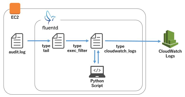 EC2でファイル監査を設定する(fluentd+CloudWatch Logs設定編