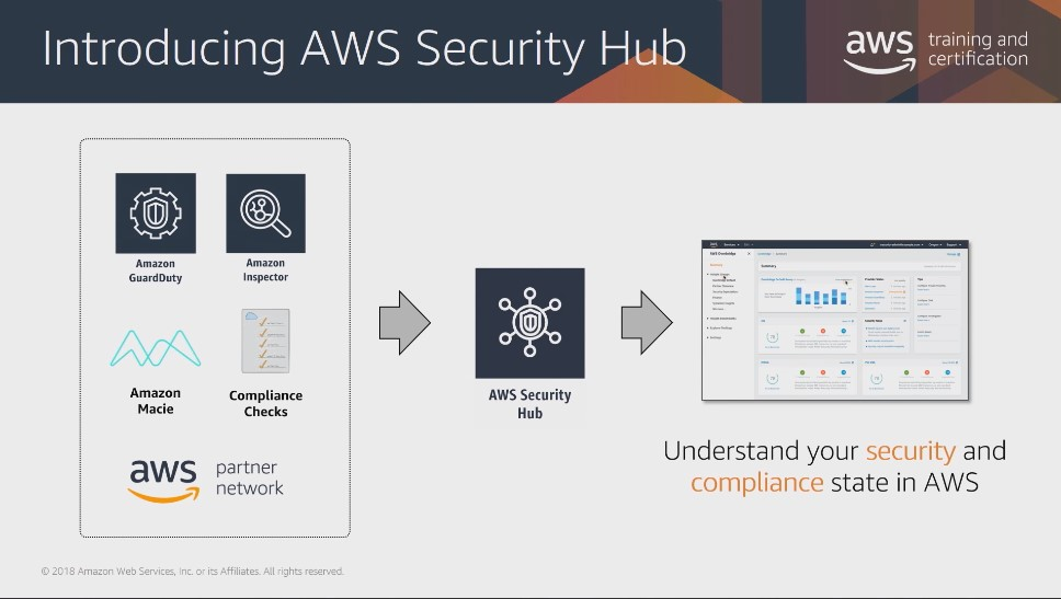 Introduction to Amazon Security Hub】の和訳してみた