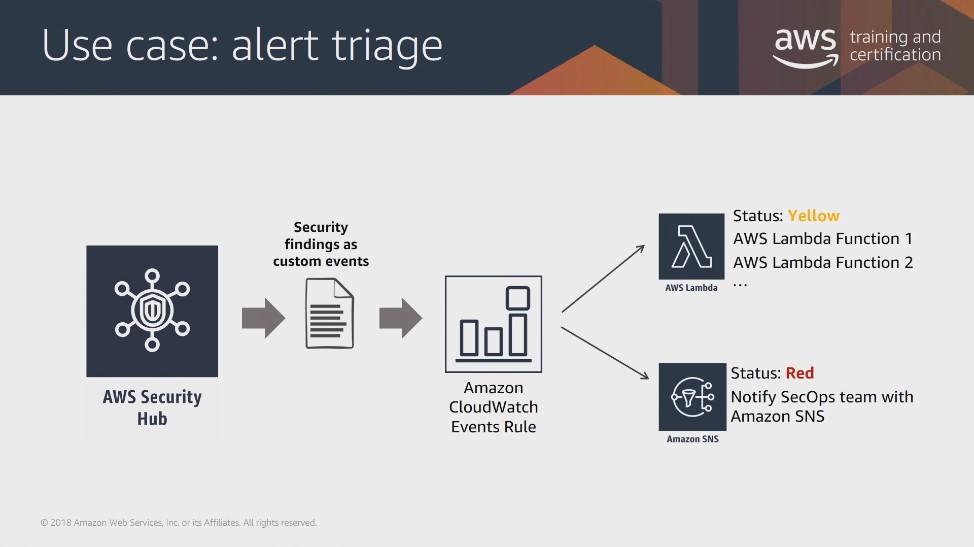 Introduction to Amazon Security Hub】の和訳してみた | ナレコムAWSレシピ